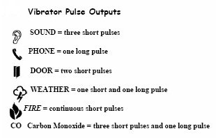 Vibration Pulse Outputs Chart