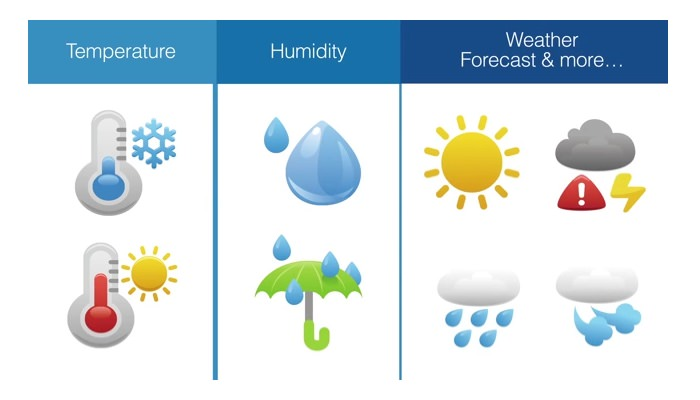 graphic representation of temperature, humidity, weather forecast & more